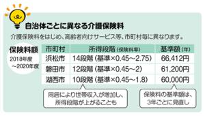 自治体ごとに異なる介護保険料