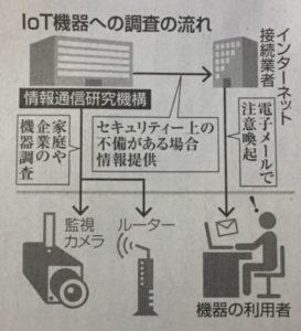 IOT機器調査