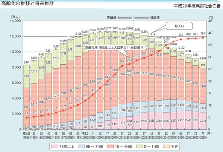 高齢化の推移と将来推計2017