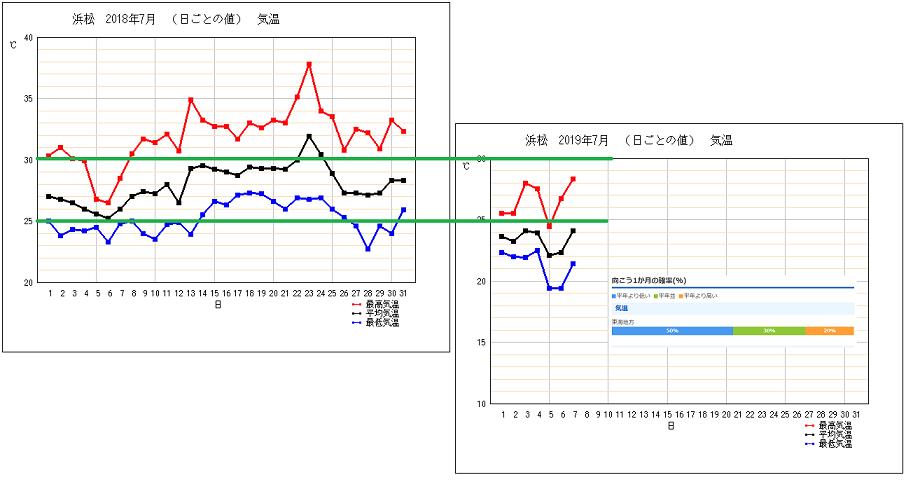 浜松気温前年比201907