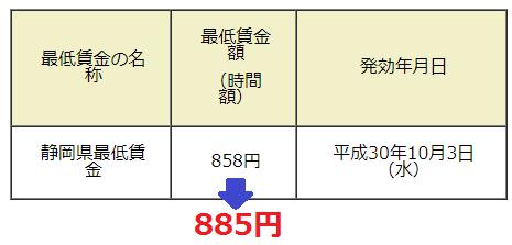 静岡県最低賃金