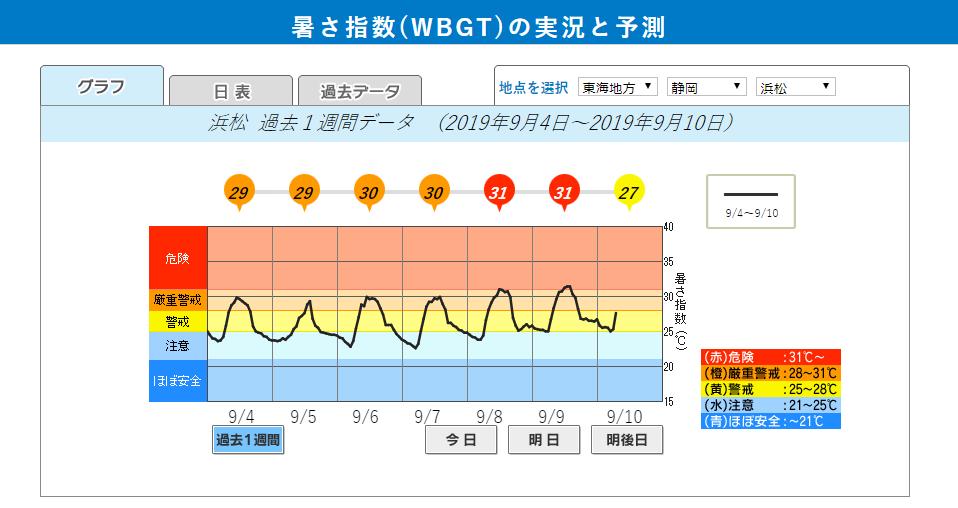 浜松市暑さ指数 201909上旬