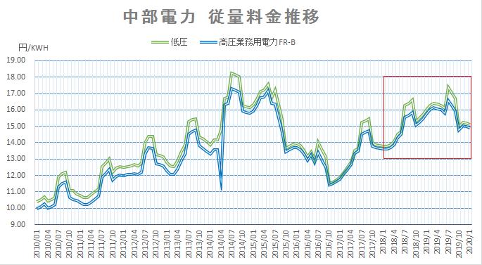 中部電力従量料金推移202001